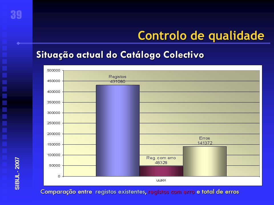 Controlo de qualidade Comparação entre registos existentes, registos com erro e total de erros 39 SIBUL - 2007 Situação actual do Catálogo Colectivo