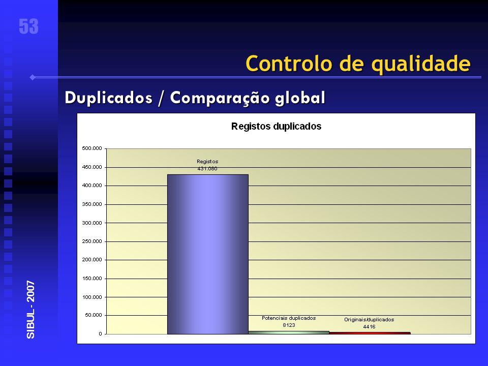 Controlo de qualidade 53 SIBUL - 2007 Duplicados / Comparação global