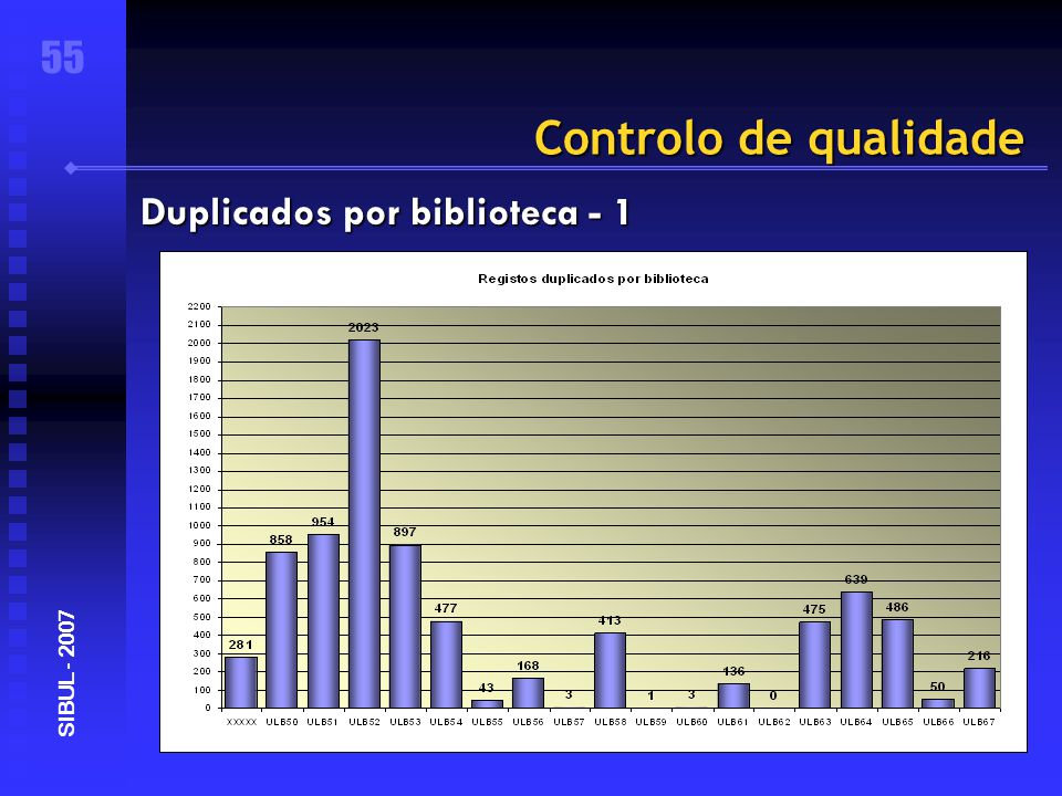 Controlo de qualidade 55 SIBUL - 2007 Duplicados por biblioteca - 1