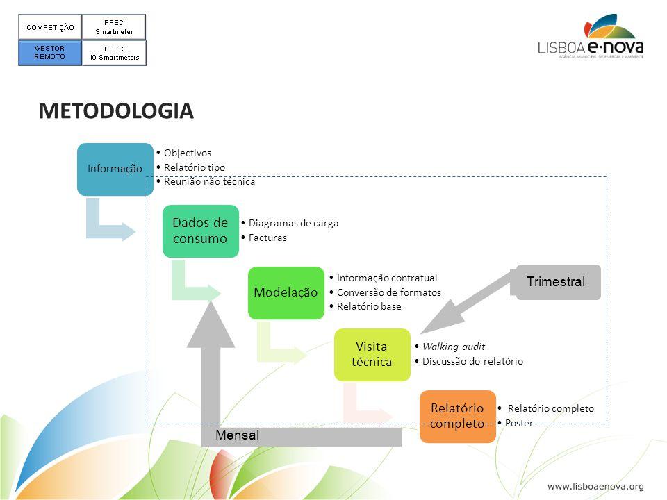 METODOLOGIA Informação •Objectivos •Relatório tipo •Reunião não técnica Dados de consumo •Diagramas de carga •Facturas Modelação •Informação contratua