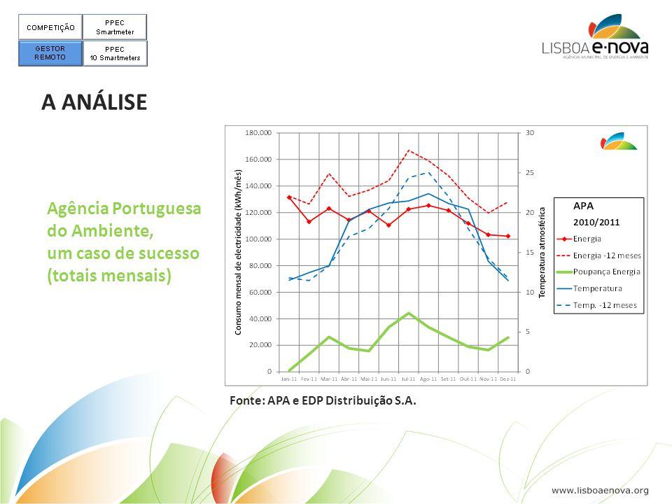 Agência Portuguesa do Ambiente, um caso de sucesso (totais mensais) A ANÁLISE Fonte: APA e EDP Distribuição S.A.