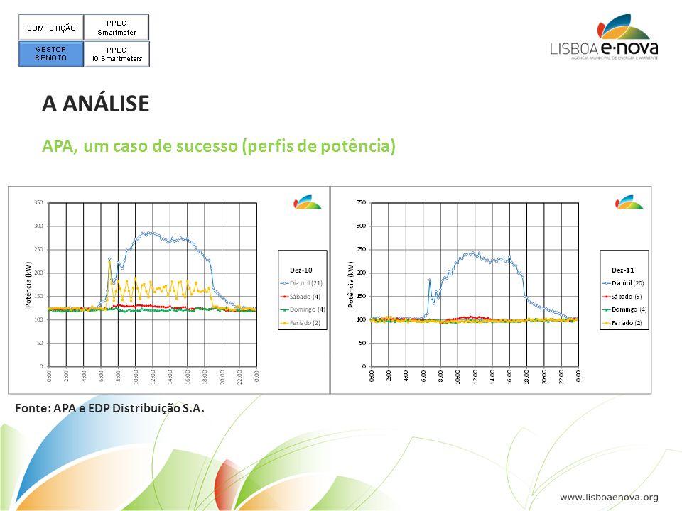 APA, um caso de sucesso (perfis de potência) A ANÁLISE Fonte: APA e EDP Distribuição S.A.