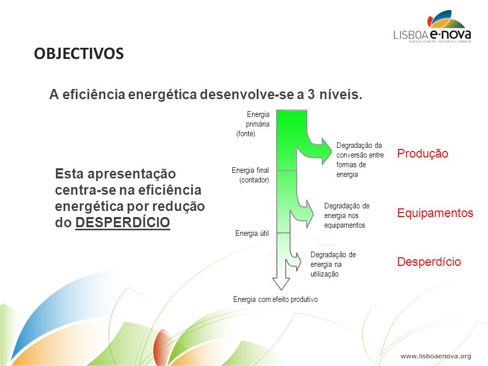 OBJECTIVOS Esta apresentação centra-se na eficiência energética por redução do DESPERDÍCIO Energia primária (fonte) Energia final (contador) Energia útil Energia com efeito produtivo Degradação da conversão entre formas de energia Degradação de energia nos equipamentos Degradação de energia na utilização Desperdício Equipamentos Produção A eficiência energética desenvolve-se a 3 níveis.