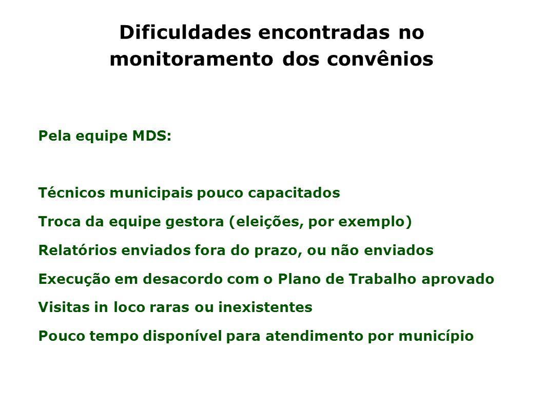 Dificuldades encontradas no monitoramento dos convênios Pela equipe MDS: Técnicos municipais pouco capacitados Troca da equipe gestora (eleições, por