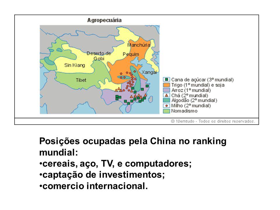 Posições ocupadas pela China no ranking mundial: •cereais, aço, TV, e computadores; •captação de investimentos; •comercio internacional.