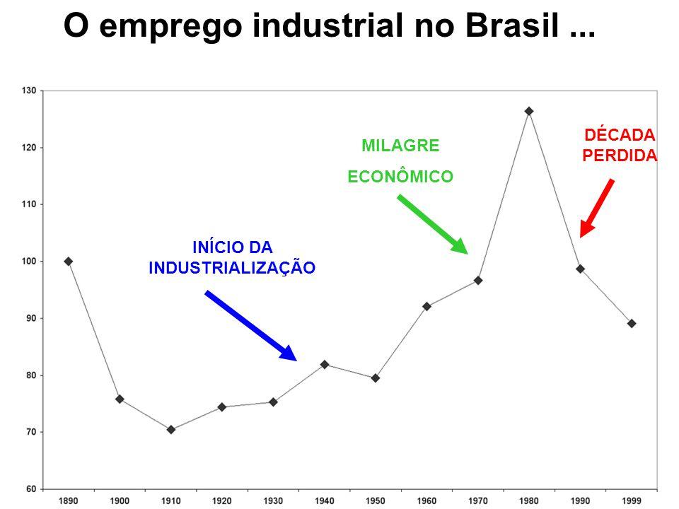 O emprego industrial no Brasil... DÉCADA PERDIDA MILAGRE ECONÔMICO INÍCIO DA INDUSTRIALIZAÇÃO