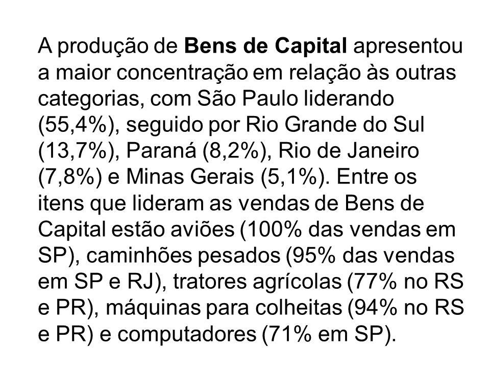 A produção de Bens de Capital apresentou a maior concentração em relação às outras categorias, com São Paulo liderando (55,4%), seguido por Rio Grande