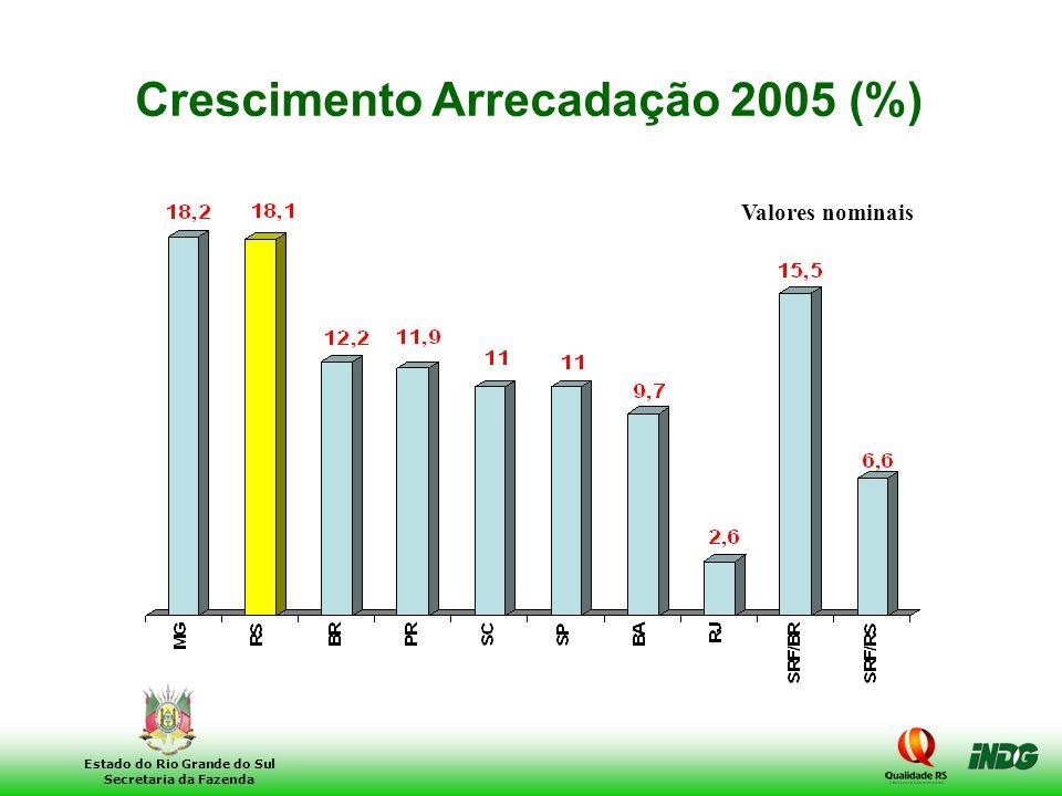 10 Estado do Rio Grande do Sul Secretaria da Fazenda Crescimento Arrecadação 2005 (%) Valores nominais