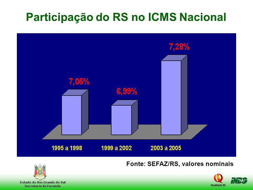 11 Estado do Rio Grande do Sul Secretaria da Fazenda Participação do RS no ICMS Nacional Fonte: SEFAZ/RS, valores nominais