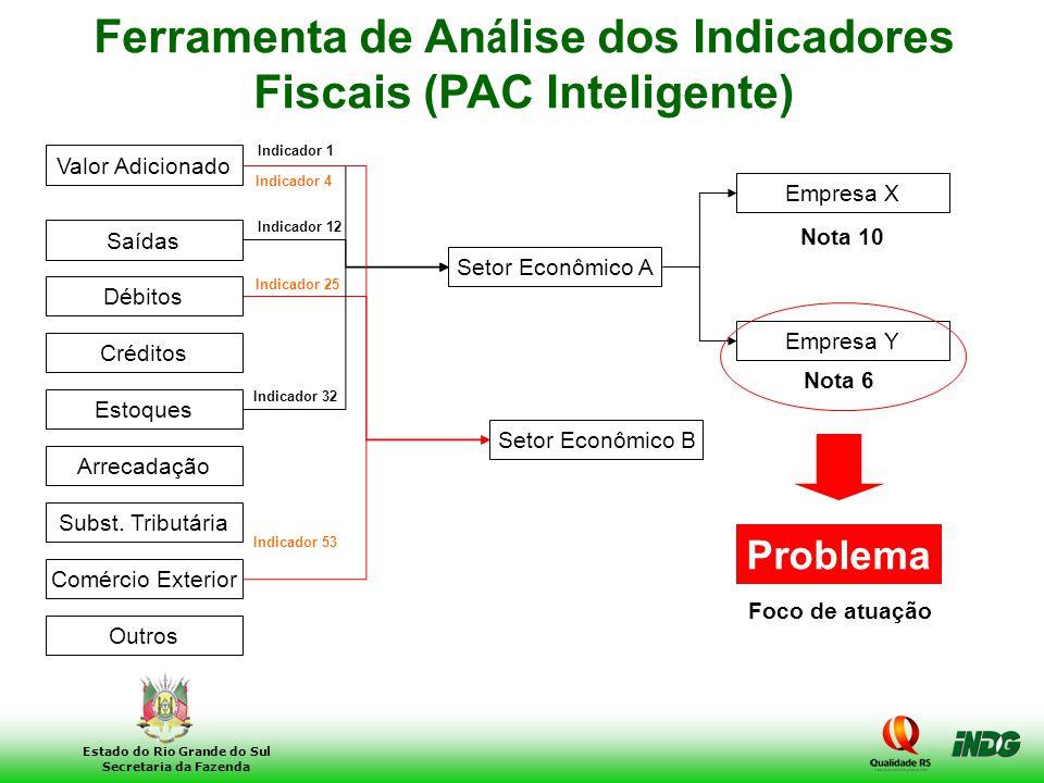 15 Estado do Rio Grande do Sul Secretaria da Fazenda Indicador 53 Ferramenta de An á lise dos Indicadores Fiscais (PAC Inteligente) Indicador 1 Valor