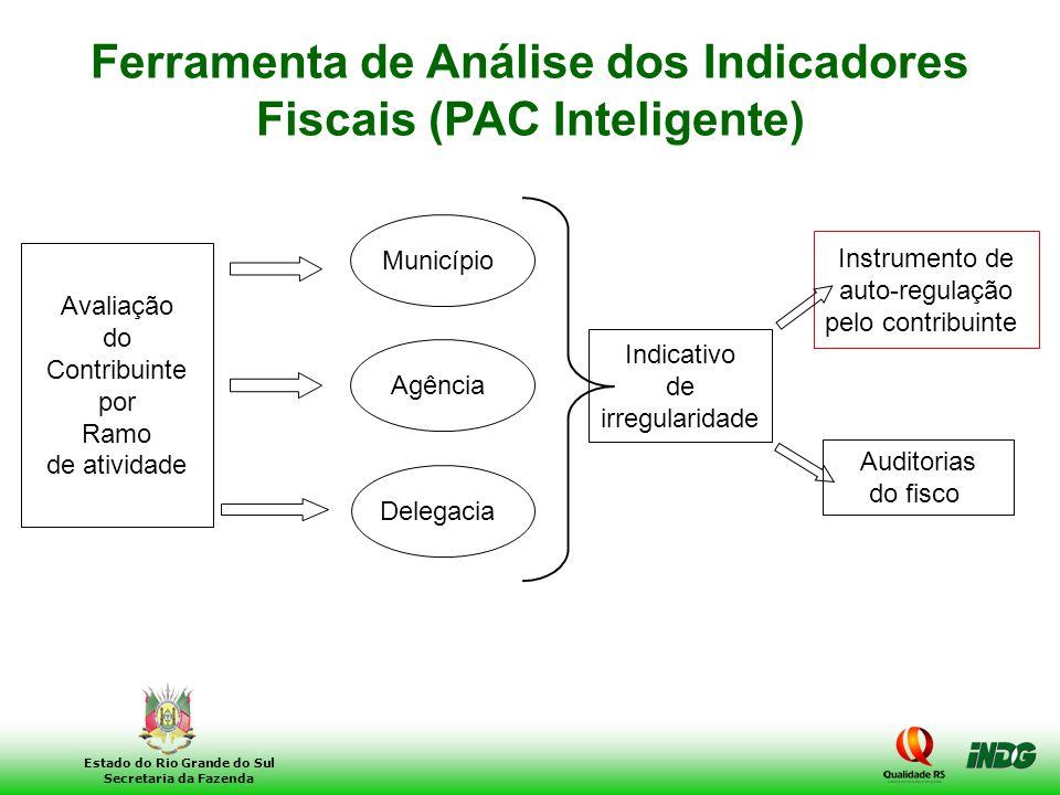 16 Estado do Rio Grande do Sul Secretaria da Fazenda Avaliação do Contribuinte por Ramo de atividade Município Agência Delegacia Indicativo de irregul