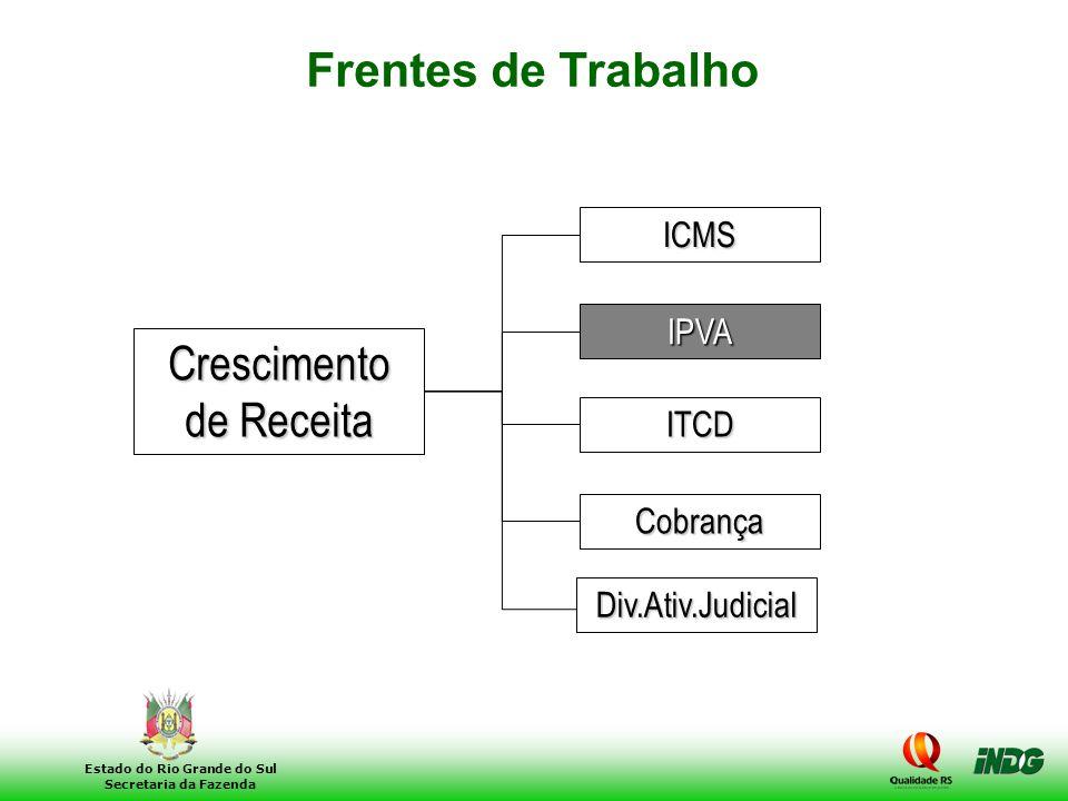 18 Estado do Rio Grande do Sul Secretaria da Fazenda ICMS IPVA Crescimento de Receita ITCD Cobrança Frentes de Trabalho Div.Ativ.Judicial