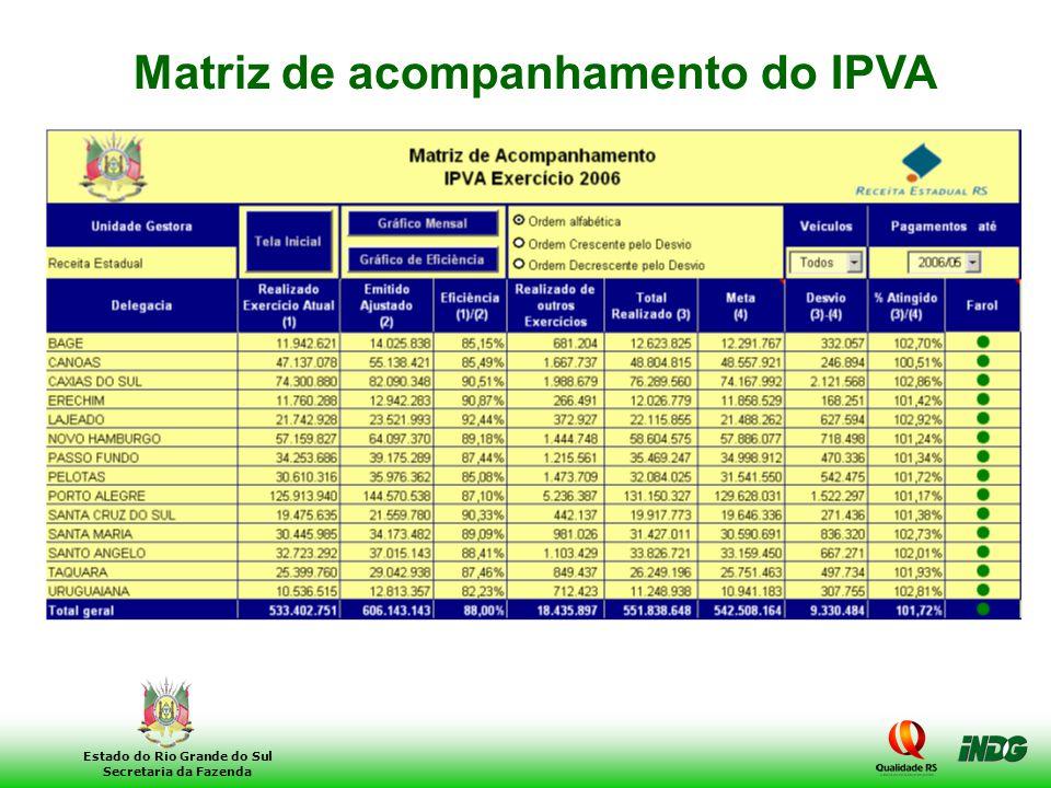 19 Estado do Rio Grande do Sul Secretaria da Fazenda Matriz de acompanhamento do IPVA