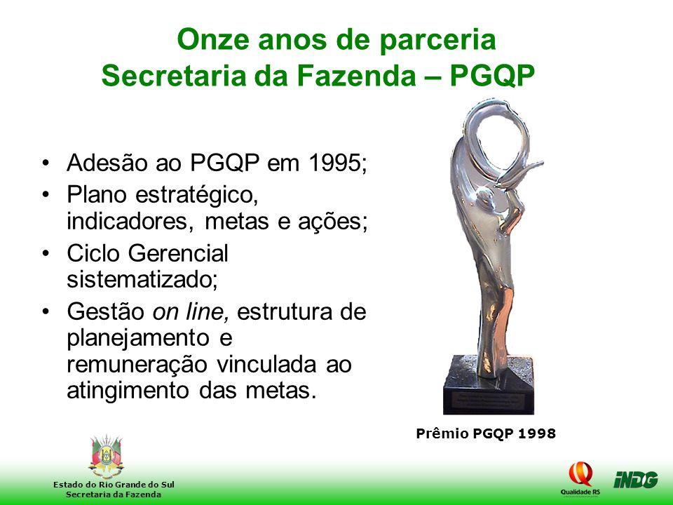 2 Estado do Rio Grande do Sul Secretaria da Fazenda Onze anos de parceria Secretaria da Fazenda – PGQP •Adesão ao PGQP em 1995; •Plano estratégico, in