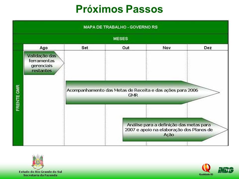 20 Estado do Rio Grande do Sul Secretaria da Fazenda Pr ó ximos Passos