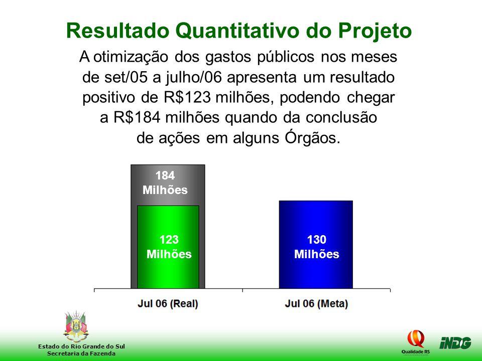 23 Estado do Rio Grande do Sul Secretaria da Fazenda A otimização dos gastos públicos nos meses de set/05 a julho/06 apresenta um resultado positivo d