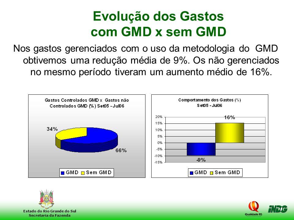24 Estado do Rio Grande do Sul Secretaria da Fazenda Evolu ç ão dos Gastos com GMD x sem GMD Nos gastos gerenciados com o uso da metodologia do GMD ob