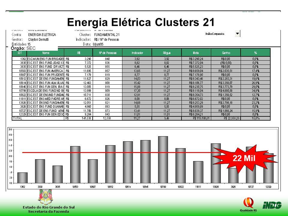 25 Estado do Rio Grande do Sul Secretaria da Fazenda 22 Mil Órgão: SEC Energia Elétrica Clusters 21