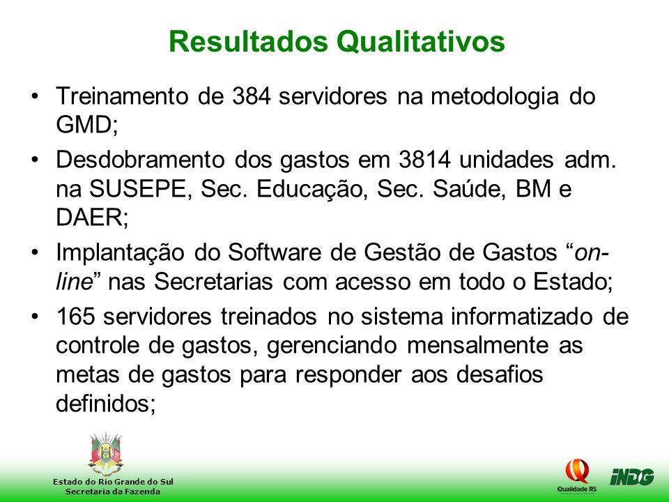 26 Estado do Rio Grande do Sul Secretaria da Fazenda Resultados Qualitativos •Treinamento de 384 servidores na metodologia do GMD; •Desdobramento dos