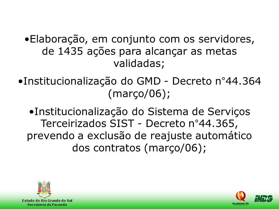 27 Estado do Rio Grande do Sul Secretaria da Fazenda •Elaboração, em conjunto com os servidores, de 1435 ações para alcançar as metas validadas; •Inst