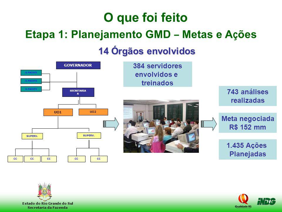 28 Estado do Rio Grande do Sul Secretaria da Fazenda O que foi feito 14 Órgãos envolvidos 384 servidores envolvidos e treinados 1.435 Ações Planejadas
