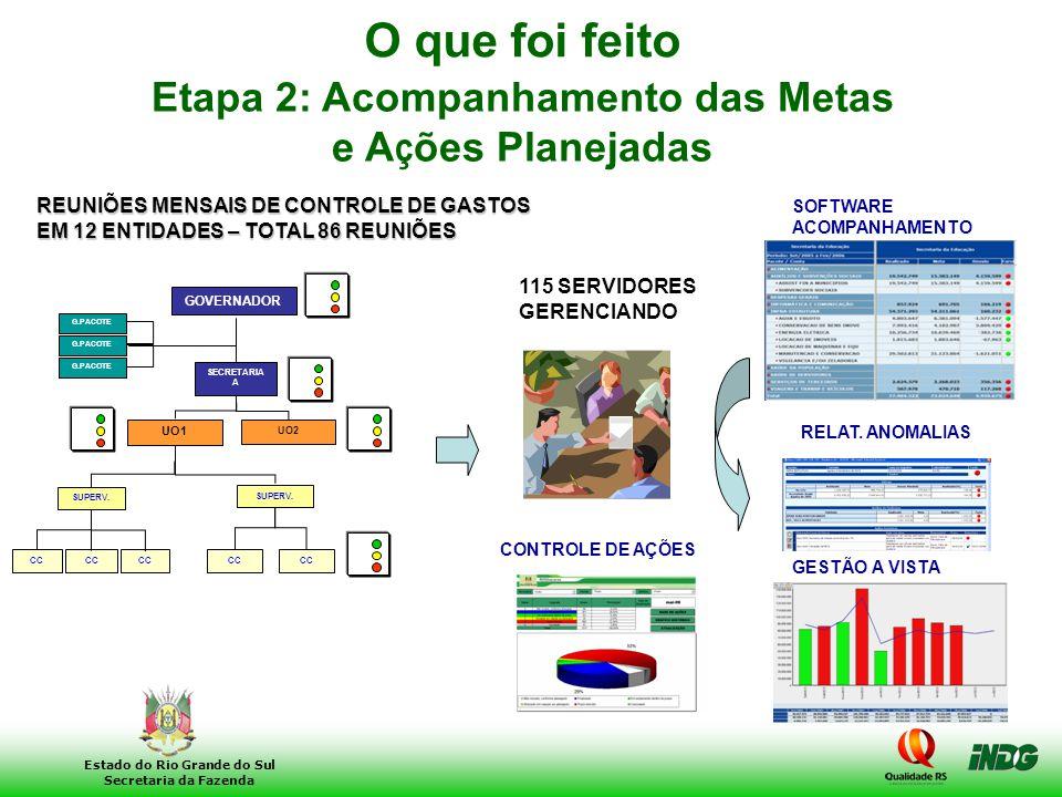 29 Estado do Rio Grande do Sul Secretaria da Fazenda Etapa 2: Acompanhamento das Metas e A ç ões Planejadas SOFTWARE ACOMPANHAMENTO GASTOS REUNIÕES ME