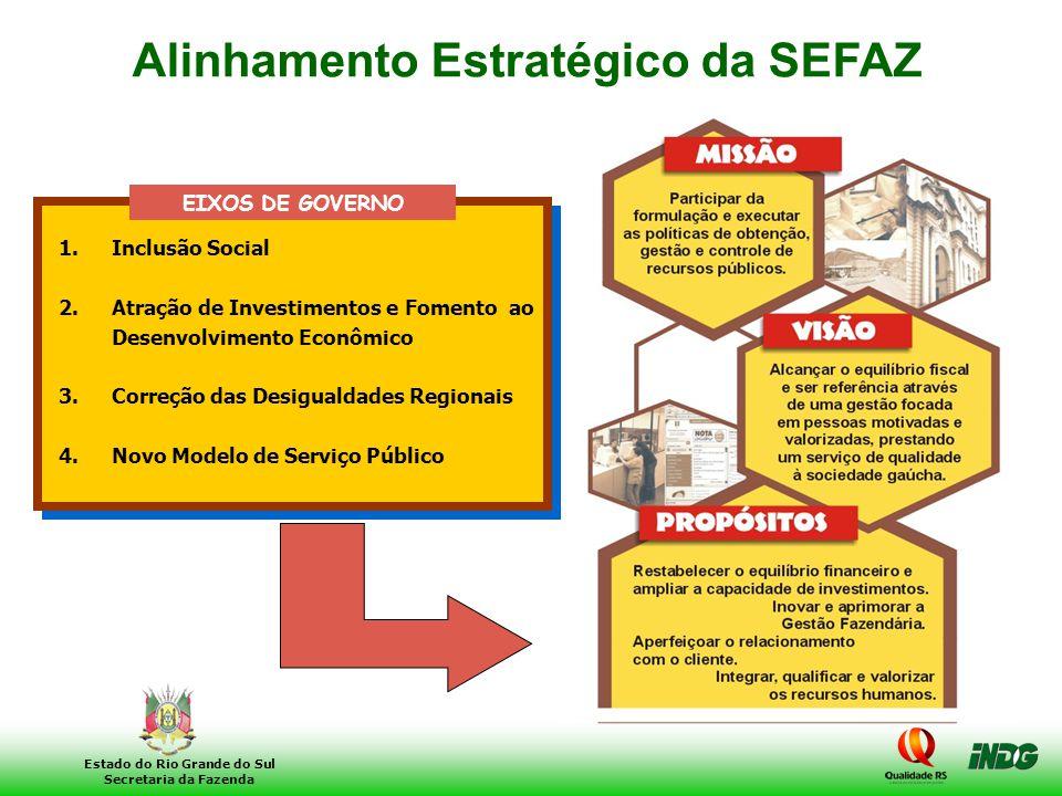 3 Estado do Rio Grande do Sul Secretaria da Fazenda 1.Inclusão Social 2.Atração de Investimentos e Fomento ao Desenvolvimento Econômico 3.Correção das