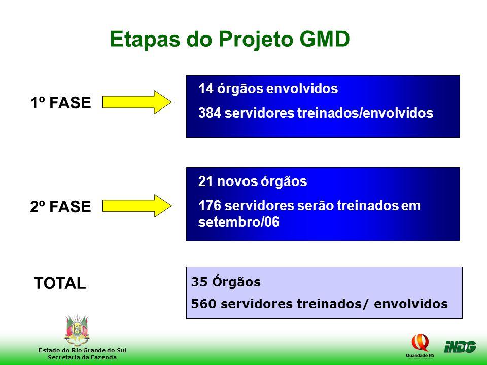 30 Estado do Rio Grande do Sul Secretaria da Fazenda Etapas do Projeto GMD 1º FASE 14 órgãos envolvidos 384 servidores treinados/envolvidos 2º FASE 21