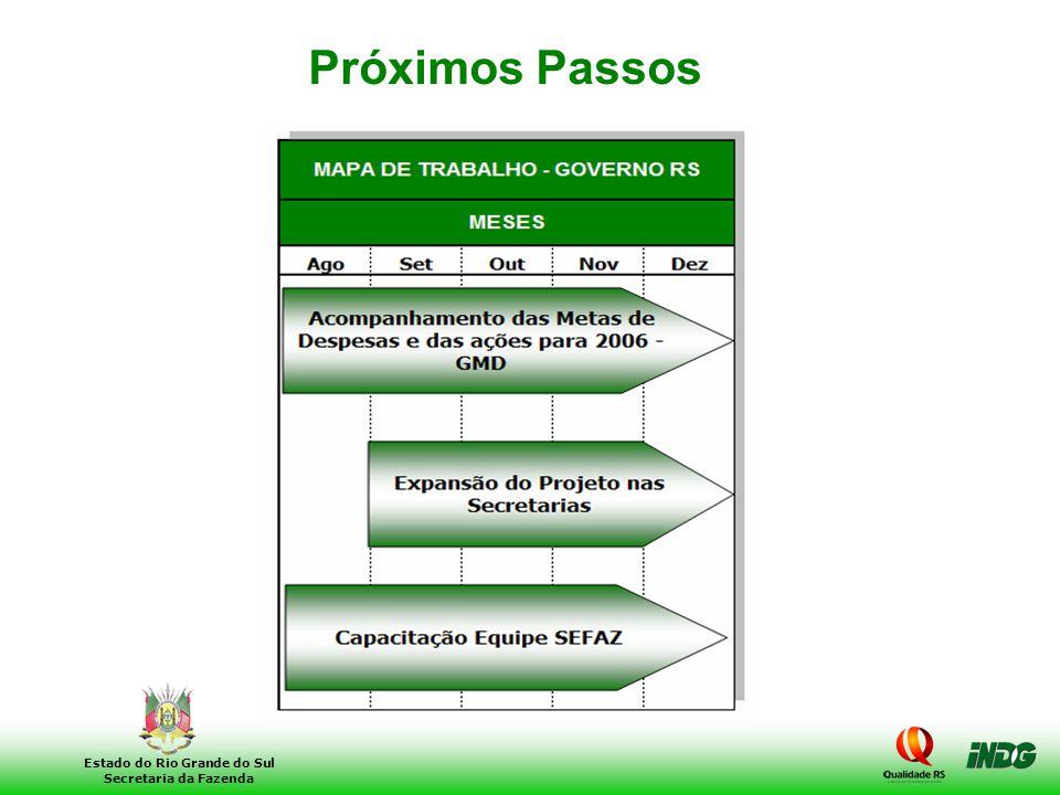 31 Estado do Rio Grande do Sul Secretaria da Fazenda Próximos Passos