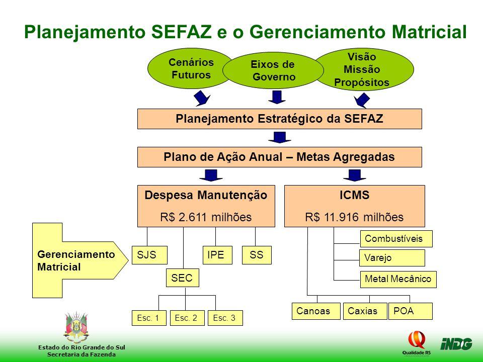 4 Estado do Rio Grande do Sul Secretaria da Fazenda Planejamento Estratégico da SEFAZ Plano de Ação Anual – Metas Agregadas Cenários Futuros Visão Mis