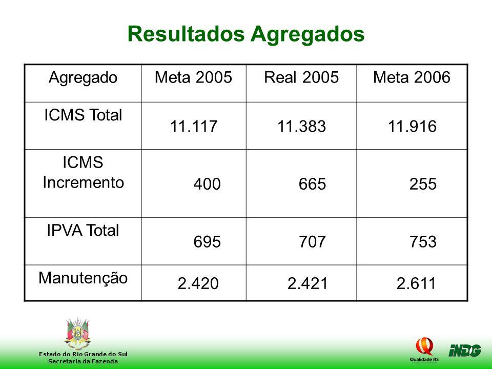 5 Estado do Rio Grande do Sul Secretaria da Fazenda Resultados Agregados AgregadoMeta 2005Real 2005Meta 2006 ICMS Total 11.11711.38311.916 ICMS Increm