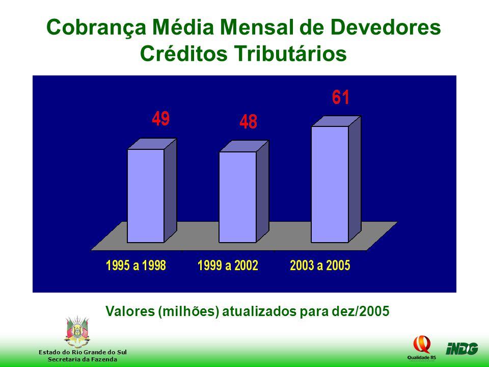 6 Estado do Rio Grande do Sul Secretaria da Fazenda Cobrança Média Mensal de Devedores Créditos Tributários Valores (milhões) atualizados para dez/200