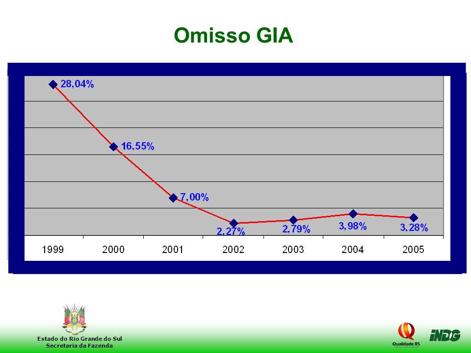 8 Estado do Rio Grande do Sul Secretaria da Fazenda Omisso GIA