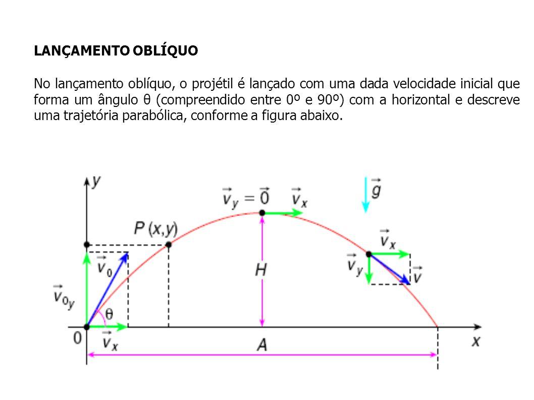 v 0y =v 0.senθ v x =v 0.cosθ No lançamento oblíquo, a velocidade inicial em cada direção é obtida da decomposição da velocidade dada em componentes vertical e horizonta.