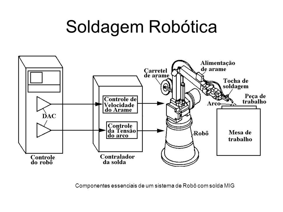 Soldagem Robótica Componentes essenciais de um sistema de Robô com solda MIG