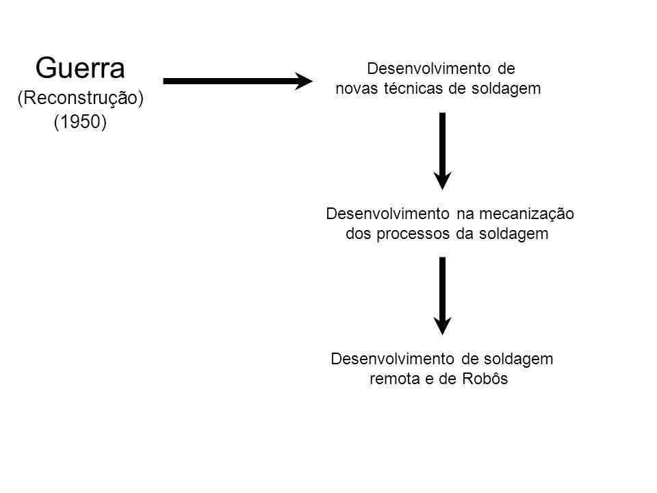 Guerra (Reconstrução) (1950) Desenvolvimento de novas técnicas de soldagem Desenvolvimento na mecanização dos processos da soldagem Desenvolvimento de