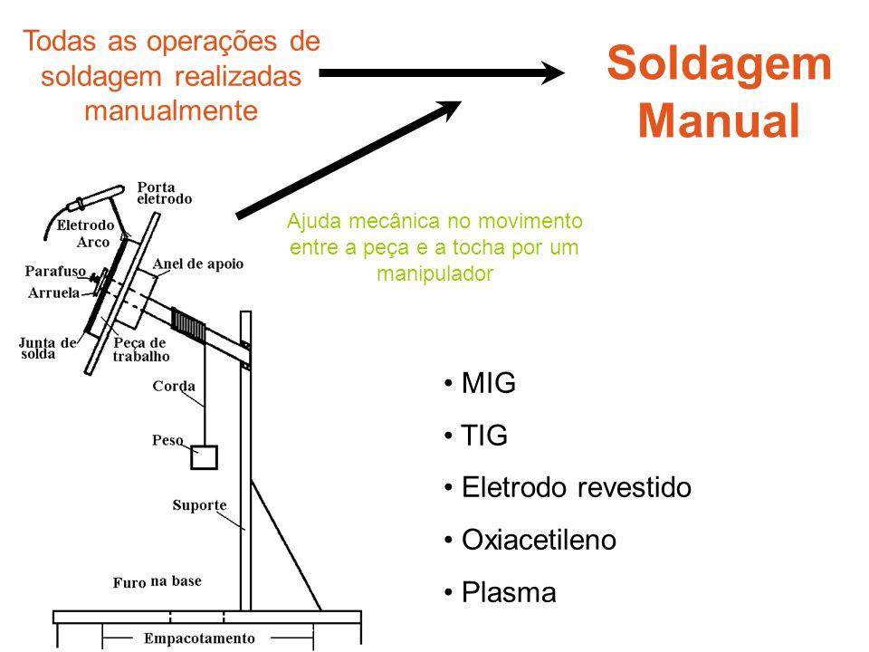 Soldagem Manual Ajuda mecânica no movimento entre a peça e a tocha por um manipulador Todas as operações de soldagem realizadas manualmente • MIG • TI