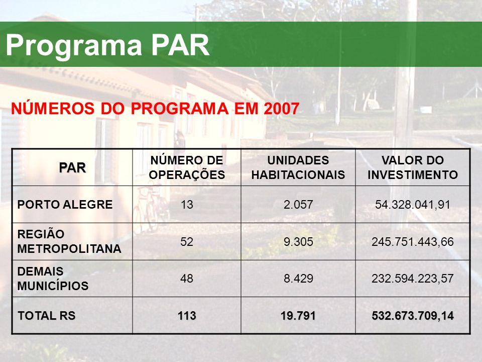 Programa PARPAR NÚMERO DE OPERAÇÕES UNIDADES HABITACIONAIS VALOR DO INVESTIMENTO PORTO ALEGRE132.05754.328.041,91 REGIÃO METROPOLITANA 529.305245.751.