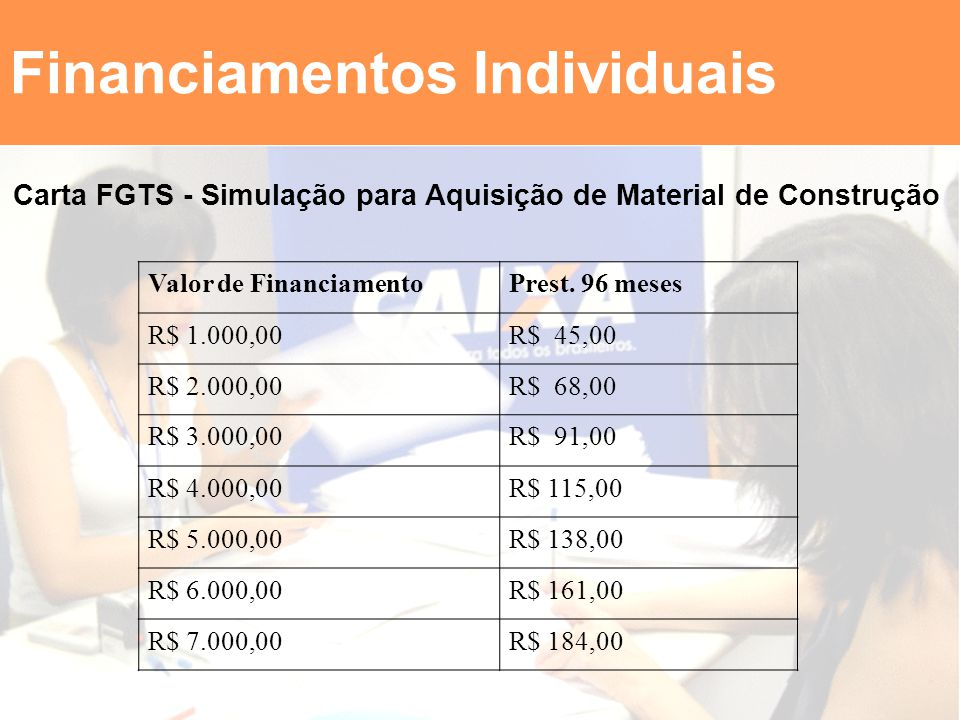 Financiamentos Individuais Valor de FinanciamentoPrest. 96 meses R$ 1.000,00R$ 45,00 R$ 2.000,00R$ 68,00 R$ 3.000,00R$ 91,00 R$ 4.000,00R$ 115,00 R$ 5