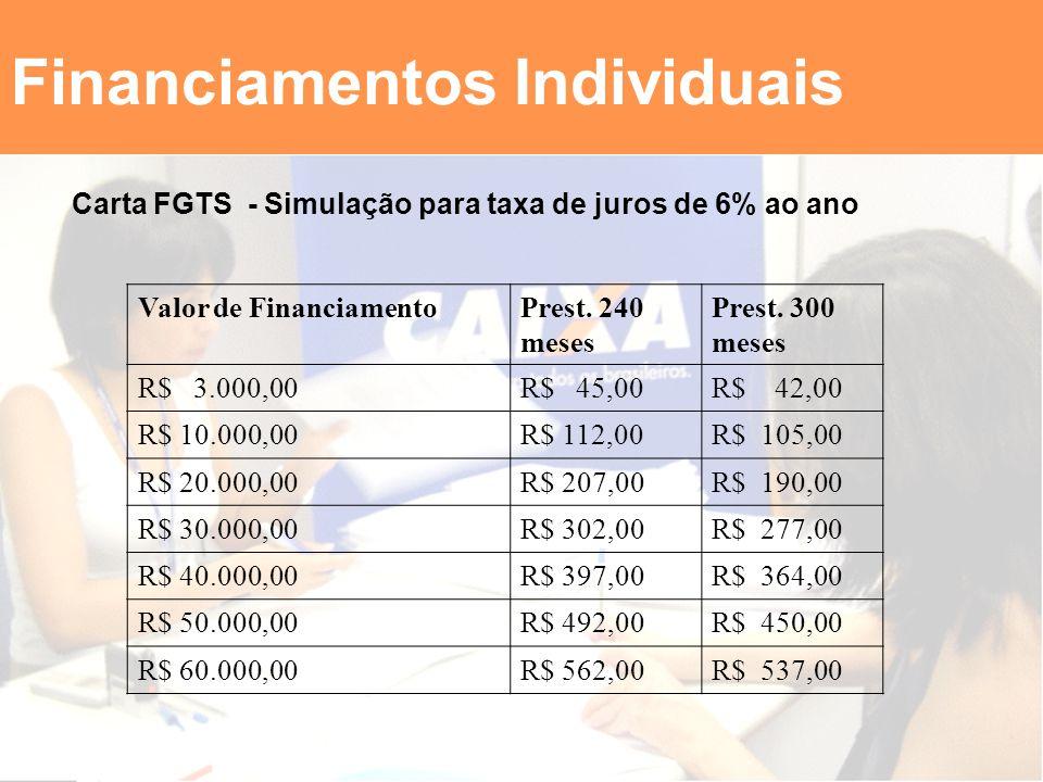 Financiamentos Individuais Carta FGTS - Simulação para taxa de juros de 6% ao ano Valor de FinanciamentoPrest. 240 meses Prest. 300 meses R$ 3.000,00R