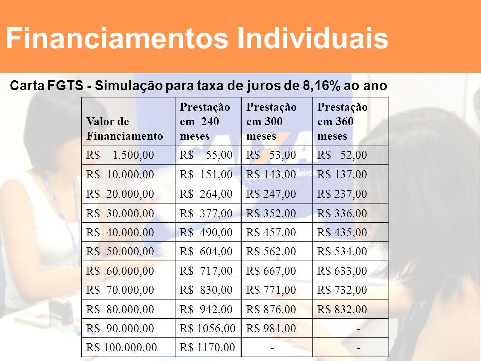 Financiamentos Individuais Carta FGTS - Simulação para taxa de juros de 8,16% ao ano Valor de Financiamento Prestação em 240 meses Prestação em 300 me