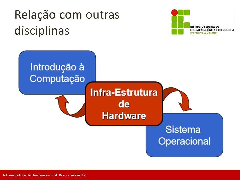 Infraestrutura de Hardware - Prof. Breno Leonardo Relação com outras disciplinas