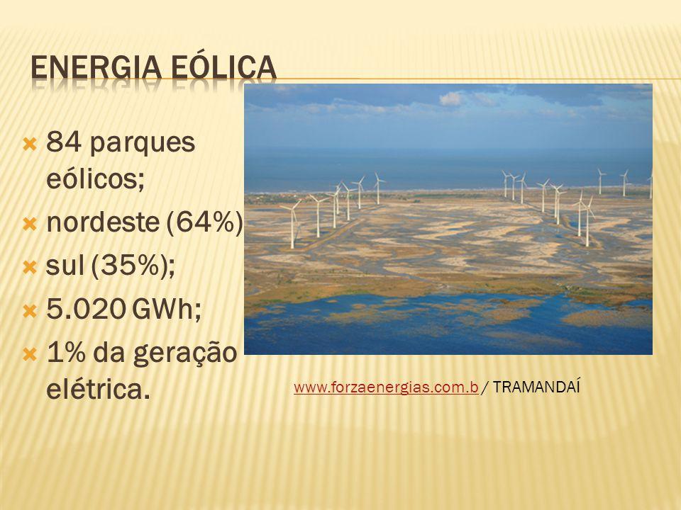  84 parques eólicos;  nordeste (64%);  sul (35%);  5.020 GWh;  1% da geração elétrica. www.forzaenergias.com.bwww.forzaenergias.com.b / TRAMANDAÍ