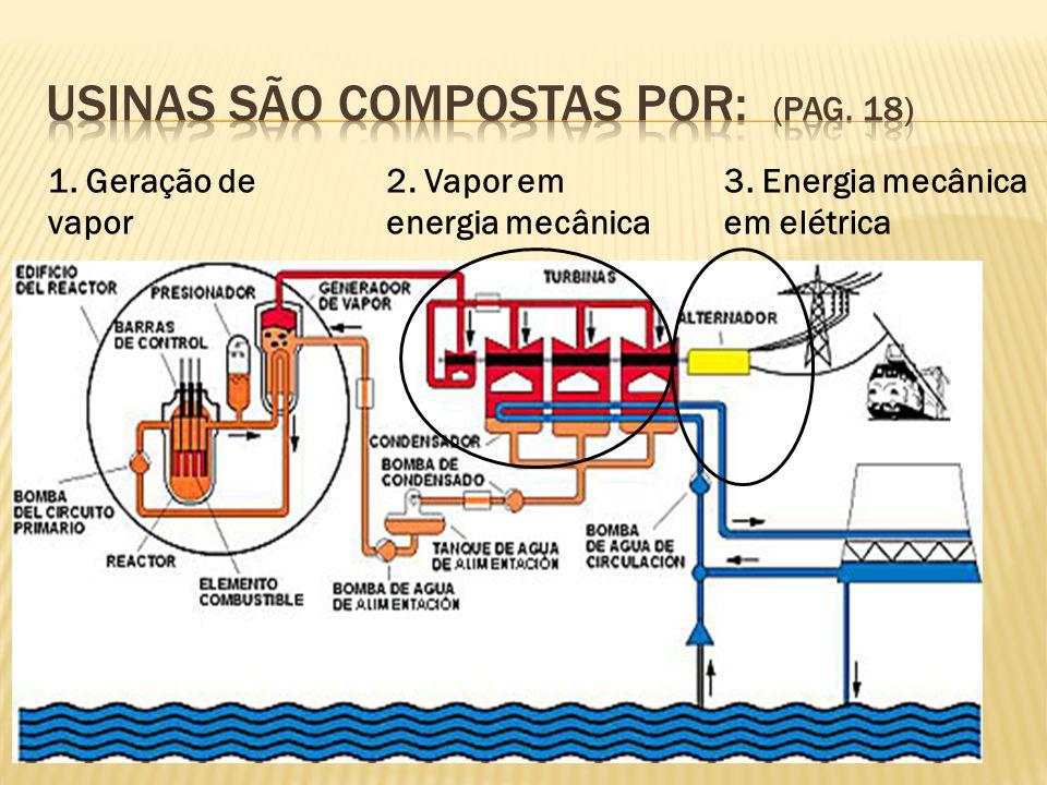 1. Geração de vapor 2. Vapor em energia mecânica 3. Energia mecânica em elétrica