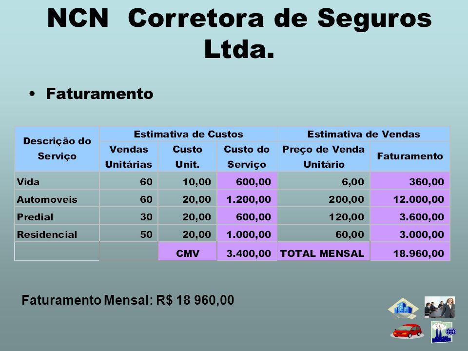 •Custo Fixo: NCN Corretora de Seguros Ltda.