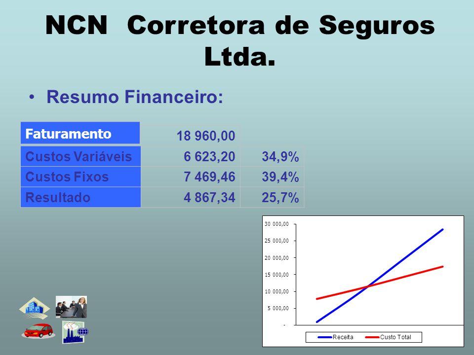 •Resumo Financeiro: 18 960,00 Custos Variáveis6 623,2034,9% Custos Fixos7 469,4639,4% Resultado 4 867,3425,7% Faturamento NCN Corretora de Seguros Ltda.