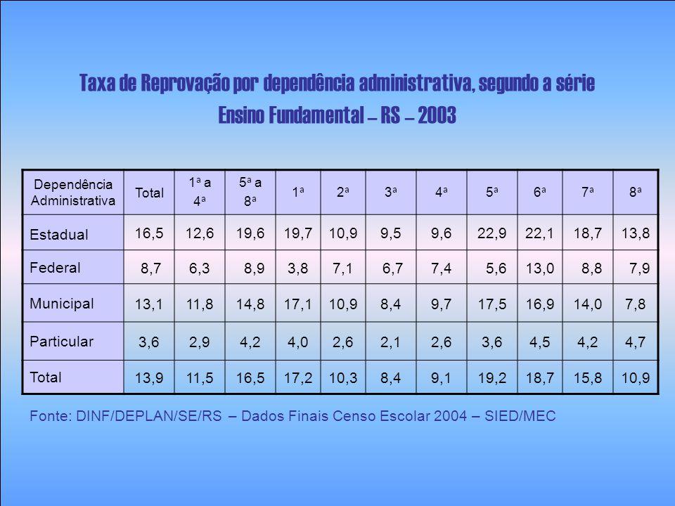 Dependência Administrativa Total 1 a a 4 a 5 a a 8 a 1a1a 2a2a 3a3a 4a4a 5a5a 6a6a 7a7a 8a8a Estadual 3,91,85,72,81,3 1,64,65,76,36,2 Federal 0,0 6,00,0 Municipal 3,82,26,02,61,52,22,67,05,56,15,2 Particular 0,3 0,20,70,20,10,2 0,3 Total 3,61,95,32,51,31,72,05,35,25,75,2 Taxa de Abandono por dependência administrativa, segundo a série Ensino Fundamental – RS – 2003 Fonte: DINF/DEPLAN/SE/RS – Dados Finais Censo Escolar 2004 – SIED/MEC