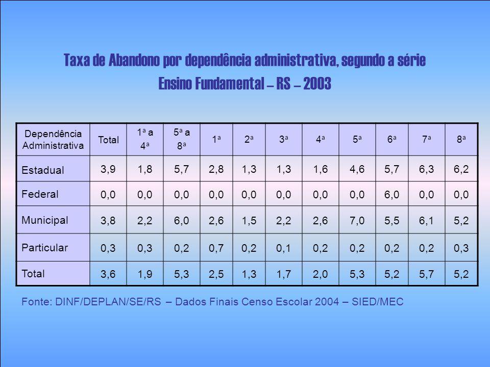 Ano Brasil Região SulRio Grande do Sul Estadual MunicipalEstadualMunicipalEstadualMunicipal 2000 10,717,9 14,021,018,8 2001 11,117,9 12,920,919,0 2002 11,417,717,412,319,316,9 2003 ----19,717,1 Taxa de Reprovação – 1 a série do Ensino Fundamental Brasil, Sul e RS – Dependência administrativa: estadual e municipal 2000 a 2003 Fonte: DINF/DEPLAN/SE/RS – Dados Finais Censo Escolar 2004 – SIED/MEC