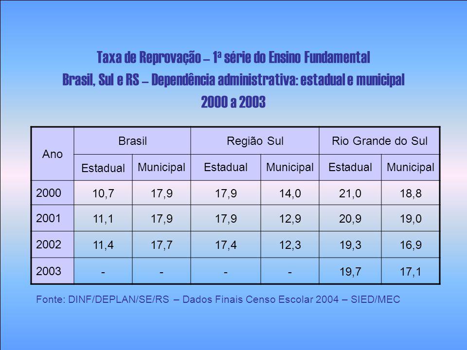 Ano Brasil Região SulRio Grande do Sul 2000 22,010,913,0 2001 19,910,212,4 2002 18,110,012,0 2003 14,7 9,611,6 Taxa de Distorção Idade-série – 1 a série do Ensino Fundamental Brasil, Sul e RS – Dependência administrativa: estadual 2000 a 2003 Fonte: DINF/DEPLAN/SE/RS – Dados Finais Censo Escolar 2004 – SIED/MEC