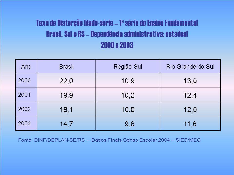 Ano Brasil Região SulRio Grande do Sul 2000 22,010,913,0 2001 19,910,212,4 2002 18,110,012,0 2003 14,7 9,611,6 Taxa de Distorção Idade-série – 1 a sér